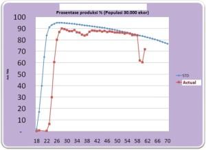 Drop Produksi